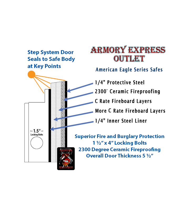 American Eagle Series safe fire and anti break in system