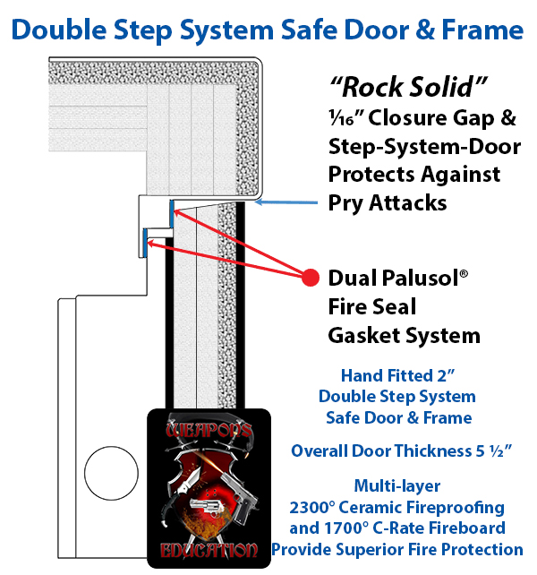 Double step door system safe fire and anti pry system