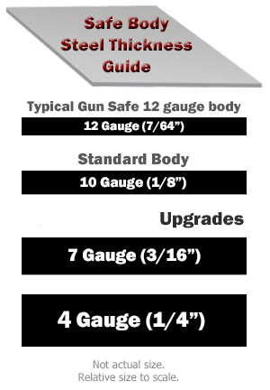 Safe body thickness guide